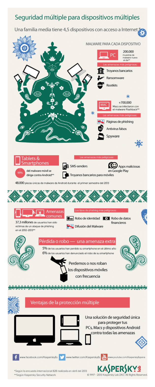 Kaspersky_Lab_infographics_Multi_security_for_multi-devices